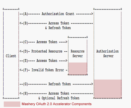 TIBCO Mashery® OAuth 2 0 Implementation Guide | TIBCO Community